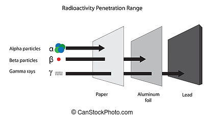 radioactivité, radiation., gamme, bêta, pénétration, alpha, gamma