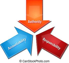 responsabilité, diagramme, acountability, business, autorité, illustration