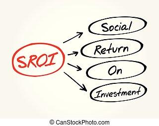 retour, sroi, acronyme, -, social, investissement