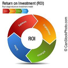 roi, retour, engagment, influence, diagramme, action, investissement, exposition