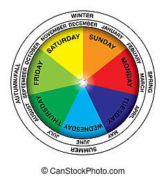 roue, calendrier