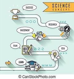science, concept