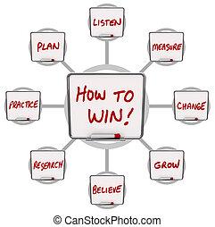 sec, conseils, reussite, gagner, comment, effacer, instructions