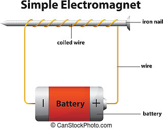 simple, électro-aimant