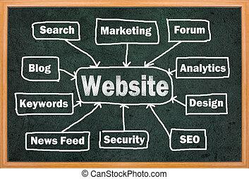 site web, concept, mots, autre, apparenté