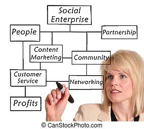 social, entreprise