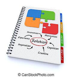 solution, concept, bloc-notes