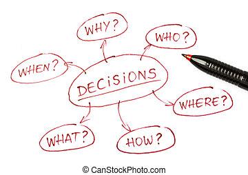 sommet, décisions, diagramme, vue