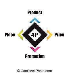 spécial, 4p, modèle, bannière, produit, business, mélange, coût, endroit, promotion, concept, commercialisation