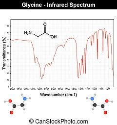 spectra, glycine, infrarouge