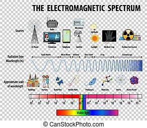 spectre, fond, diagramme, électromagnétique, science, transparent