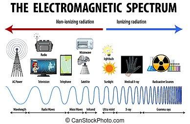 spectre, science, diagramme, électromagnétique