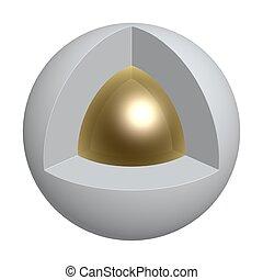 sphère, noyau