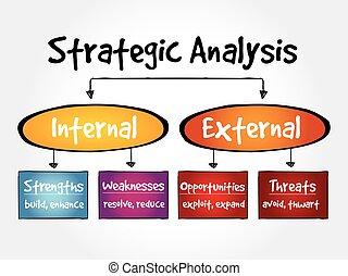 stratégique, diagramme, couler, analyse