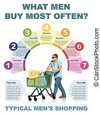 sur, infographic, achats