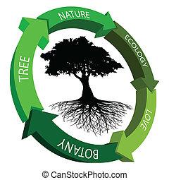 symbole, écologie
