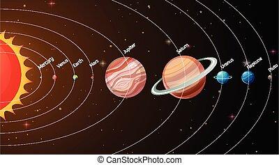 système, galaxie, solaire