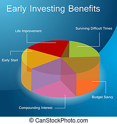tôt, investir, avantages