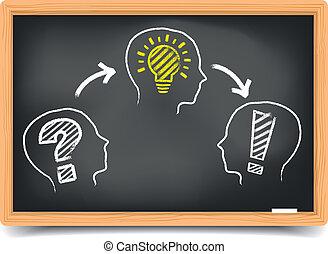 tableau noir, problème, idée, solution