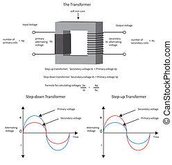 transformateur, current., exposition, diagramme, comment, électrique, tension, changements