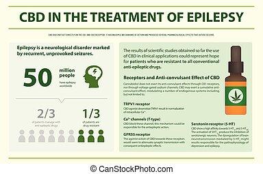 treament, cbd, infographic, horizontal, épilepsie