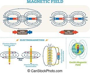 vecteur, électrique, scientifique, électromagnétisme, scheme., magnétique, diagram., champ, polonais, illustration, courant, la terre