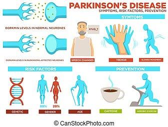 vecteur, risque, facteurs, parkinson, maladie, symptôme, prévention