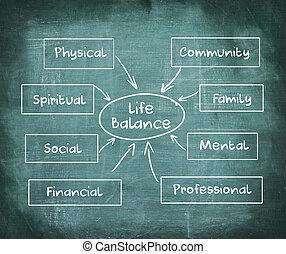 vie, concept, business, diagramme, tableau, équilibre