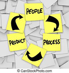 vie, cyclisme, gens, processus, notes, produit, collant, mots, plm