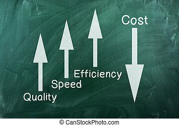vitesse, cout, qualité, bas, efficacité, haut