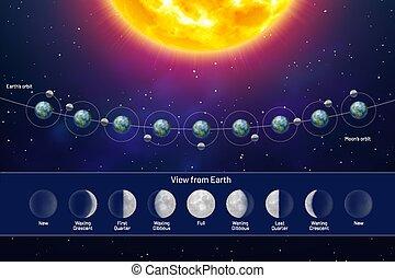 vue, la terre, phases lune, mouvement