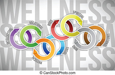 wellness, illustration, diagramme, conception, texte, cycle
